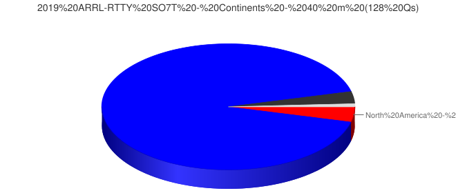 2019 ARRL-RTTY SO7T - Continents - 40 m (128 Qs)